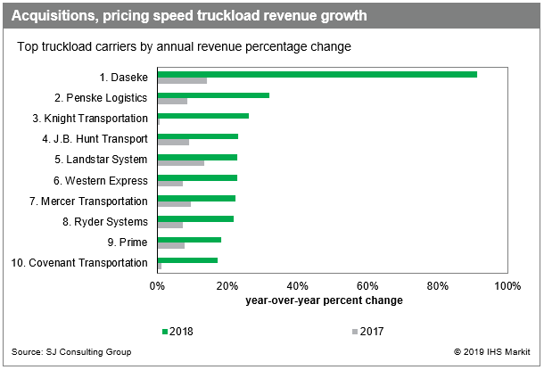 Daseke Named the Fastest Growing Trucking Company in North America